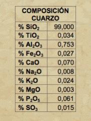 Sand quartz for fine ceramics