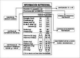 Pedido Declaración de nutrientes