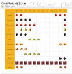 Calendarios de frutas