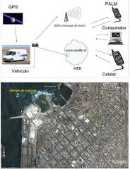 Servicios de Rastreo Satelital.