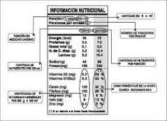 Declaración de nutrientes
